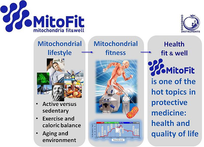 Instrumental innovation and interdisciplinary cooperation in mitochondrial physiology lead to new perspectives of functional mitochondrial diagnosis. Check your mitochondrial health is conveyed to the public as a keyword for taking care of a physically active life style as an invaluable component of preventive and therapeutic medicine.
