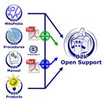 O2k-technical support and open innovation
